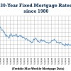 Low Mortgage Rates - Quicken Loans