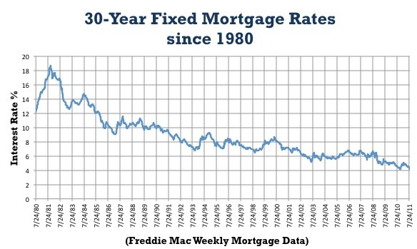 Mortgage rates continue to drop reaching all time record lows zing