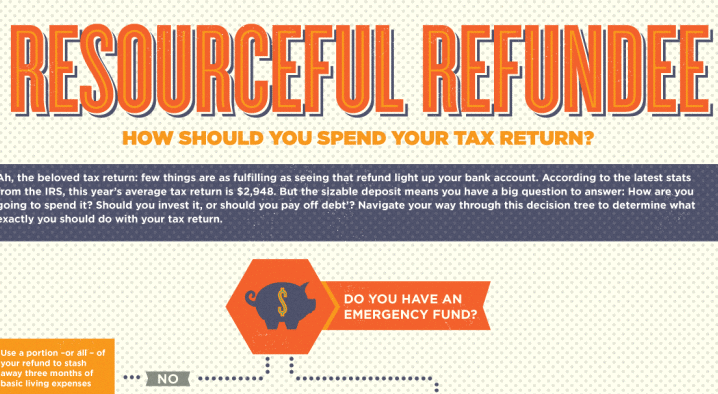 Infographic Ideas infographics income tax : Great Ways to Spend Your Income Tax Refund (Infographic) | ZING ...
