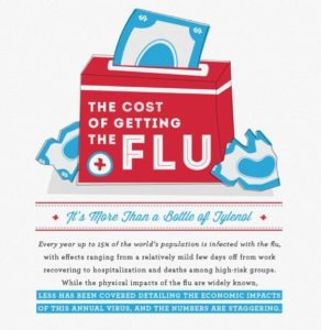 costoffluinfographic 292x300 The Cost of Catching The Flu