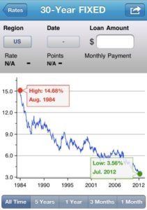 Screen shot 2012 07 12 at 10.39.50 AM 211x300 Mortgage Rates Set New Record Lows AGAIN!