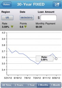 Screen shot 2012 08 30 at 10.55.33 AM 211x300 Mortgage Rates Drop For The First Time In Weeks