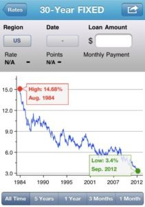 Screen shot 2012 09 27 at 11.08.52 AM 211x300 Mortgage Rates Plummet To New Record Lows