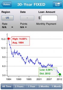 Screen shot 2012 10 04 at 5.21.31 PM1 210x300 Mortgage Rates Set New Record Lows. Seriously – Why Wait?