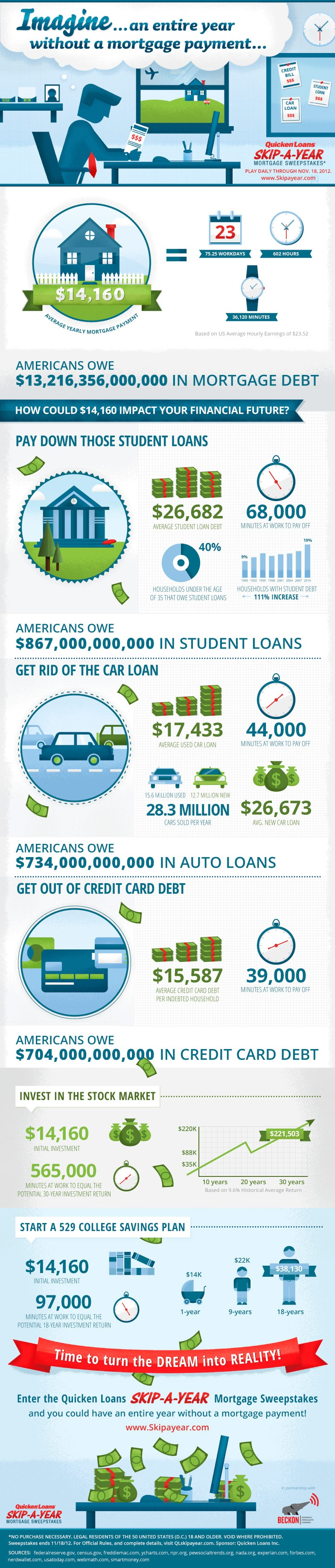 skip a year sweepstakes1 Skip A Year Sweepstakes Mortgage Payment and Debt Infographic