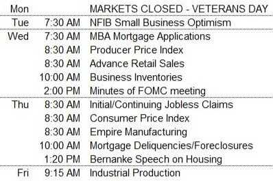 Economic Releases Markets Closed In Observance of Veterans Day   Market Update