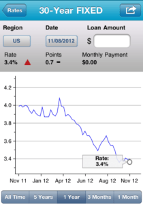 Screen Shot 2012 11 08 at 2.35.44 PM 210x300 Mortgage Rates Hover Near Record Lows