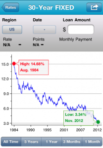 Screen Shot 2012 11 15 at 3.39.47 PM 208x300 Mortgage Rates Drop to NEW Record Lows
