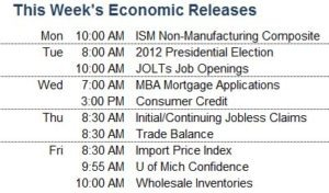 This Week's Economic Releases
