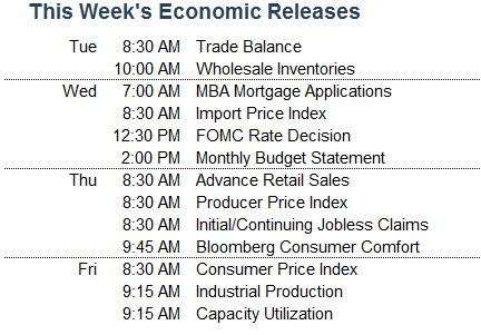 Economic Releases Dec. 10, 2012 - Market Update