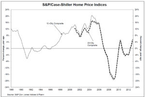 Case Shiller Home Price Indices 300x200 U.S. Home Prices Up 5.5% In 2012   But There Are Still Some Places To Get Great Deals!