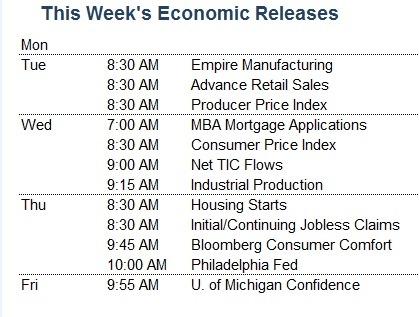 Economic Releases 1-14-13