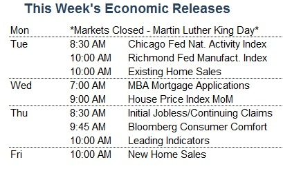 Economic Releases 1 22 13 U.S. Home Sales Report Released Today   Market Update