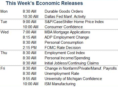 Economic Reports 1.28.13 Multiple Economic Reports This Week    Market Update