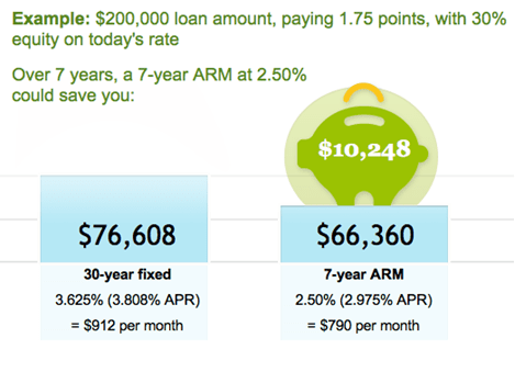 adfasdf Advantages of an Adjustable Rate Mortgage