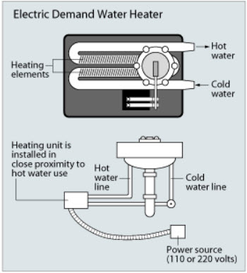 tankless water heater diagram1 Tankless Water Heater Gets My Vote