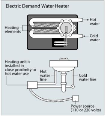 tankless water heater diagram -  Quicken Loans Zing Blog