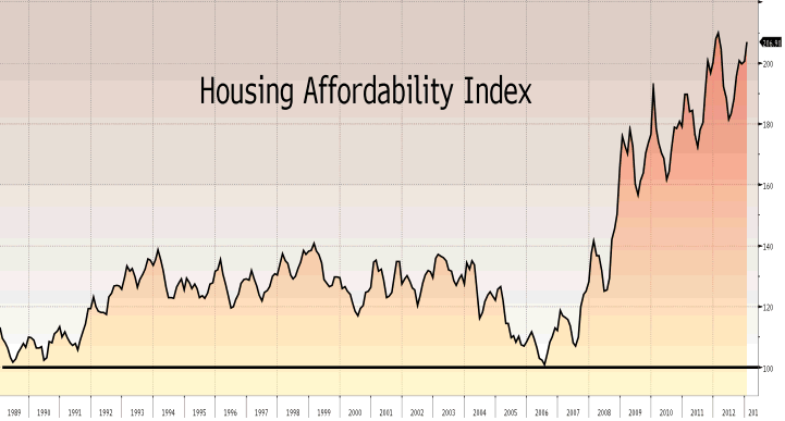 Housing Affordability Index - Quicken Loans Zing Blog