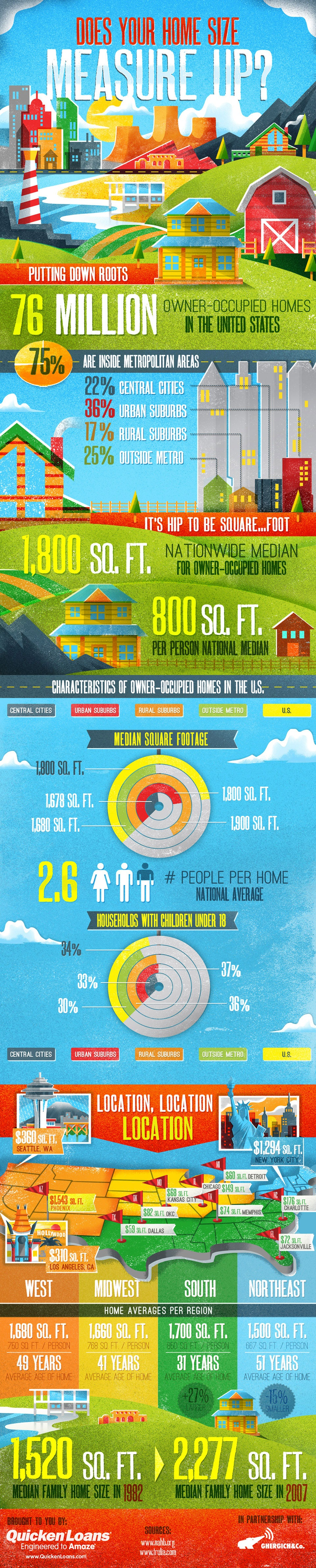 Home Size Matters Infographic from Quicken Loans