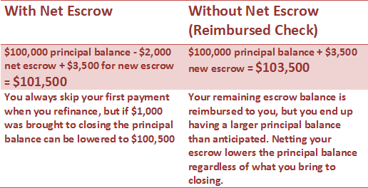 This explains how working with net escrow can lower your principal balance during the refinance process.