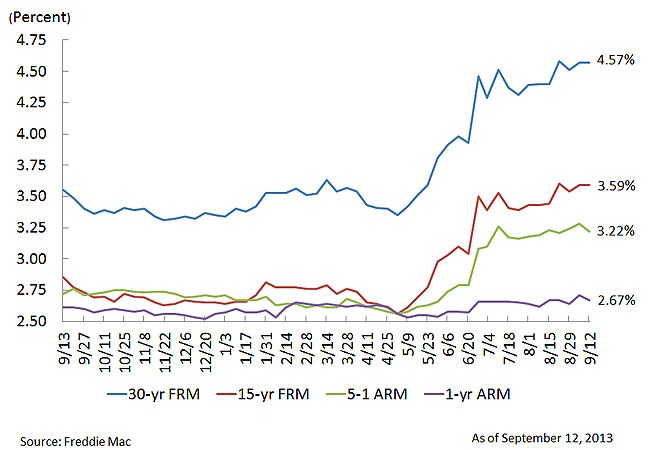 Mortgage Rates - Quicken Loans Zing Blog
