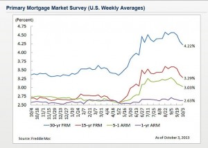Mortgage Rates Fall to Lowest Point Since June - Zing Blog