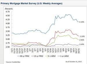 Mortgage Rates Spooktacularly Low - Zing Blog