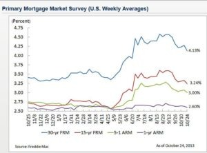 Mortgage Rates Reach Four-Month Low - Zing Blog