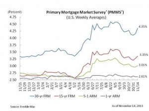 Mortgage Rates Rise Rise for Second Straight Week - Zing Blog