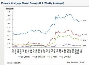 Average Mortgage Rates Rise While Ours Take a Dive