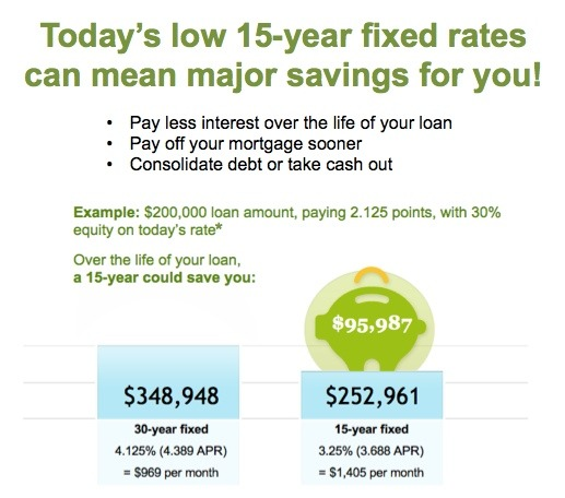 15-year fixed savings - Quicken Loans Zing Blog