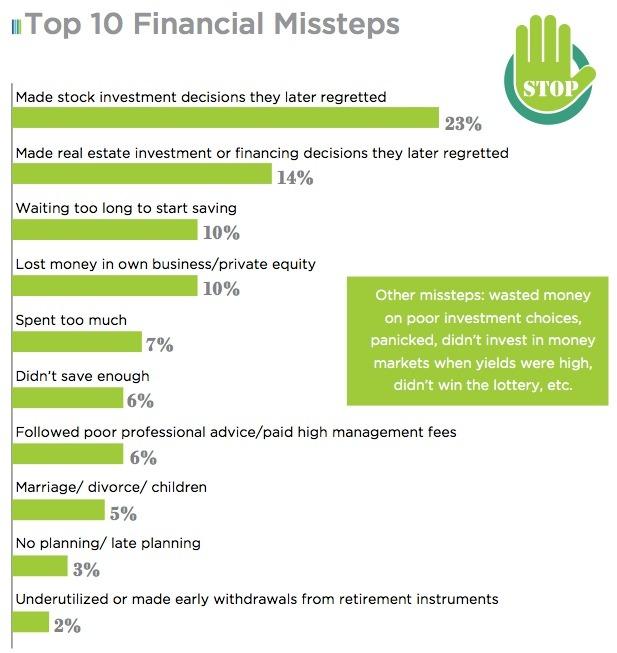 The Retiree Next Door - Financial Missteps - Quicken Loans Zing Blog