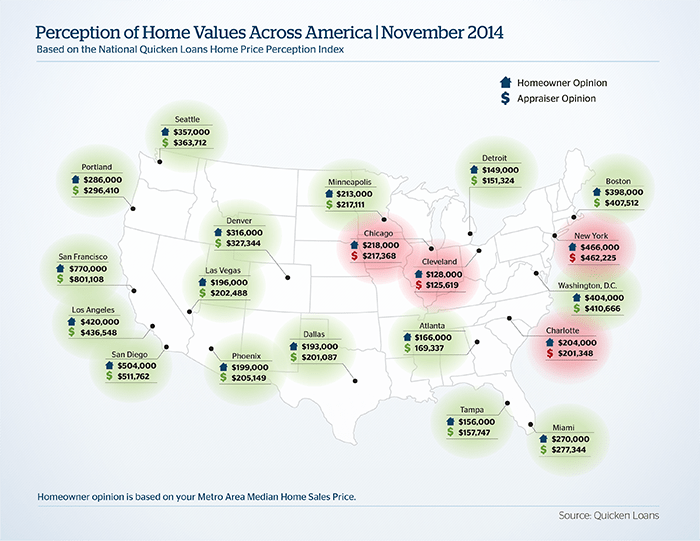Quicken Loans Home Value Index up More than 2% for October - Quicken Loans Zing Blog