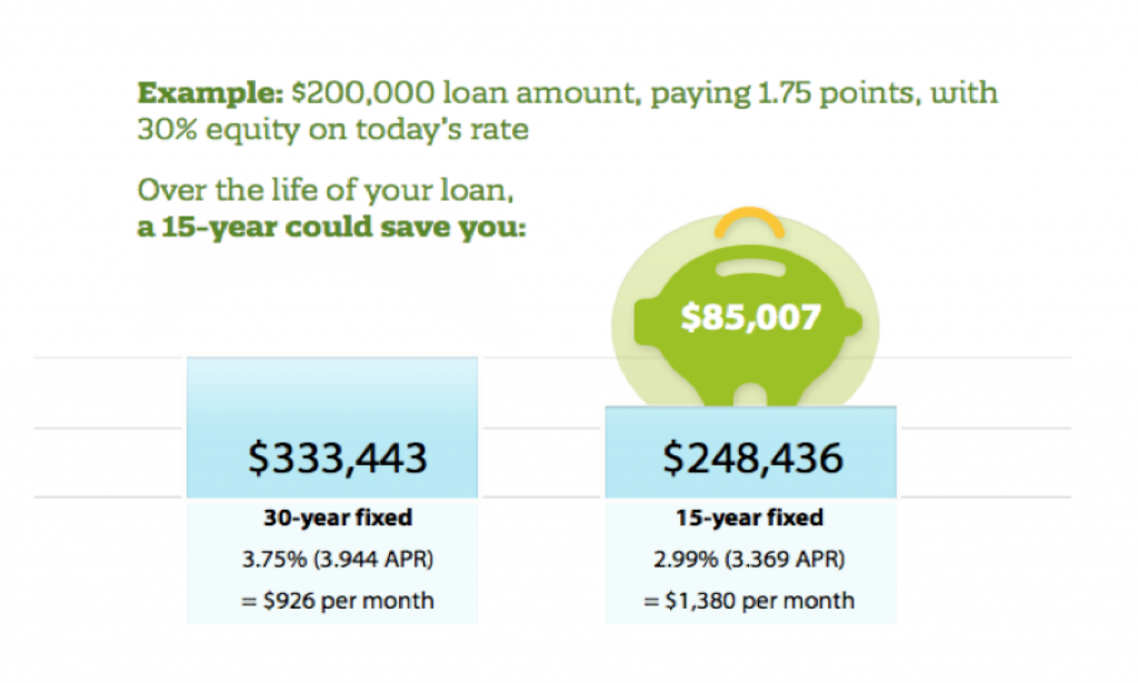 Is a 15-Year Fixed-Rate Mortgage Right for You? - Quicken Loans Zing Blog