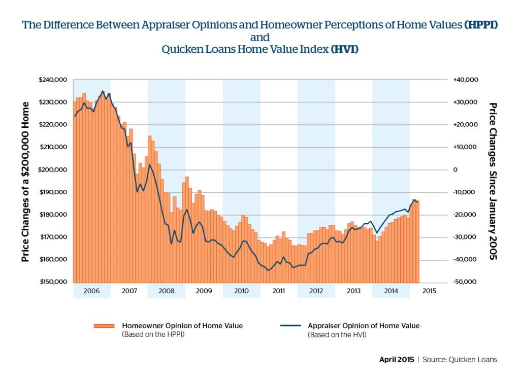 Homeowners Overestimate Home Value, Values Decline in March - Quicken Loans Zing Blog