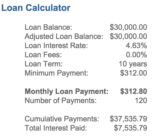 Dances with Debt: Should I Invest or Pay Off Debt Faster? - Quicken Loans Zing Blog