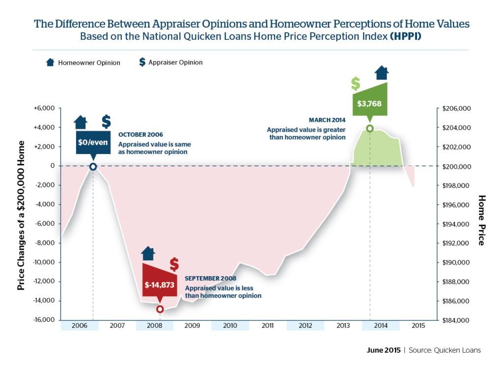 Homeowner, Appraiser Opinions on Value Continue to Diverge - Quicken Loans Zing Blog