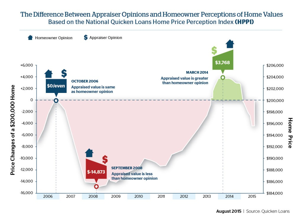 Gap Between Homeowner Perception and Appraised Value Widened Significantly in July - Quicken Loans Zing Blog