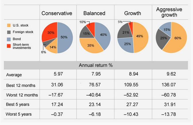 real balanced portfolio pic