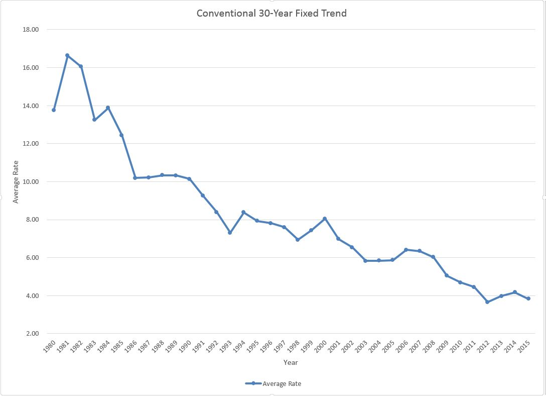 30 year fixed rate trend