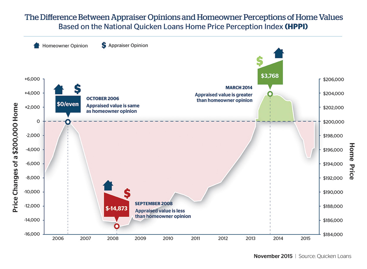 Gap Between Homeowner and Appraiser Value Opinions Continues to Narrow - Quicken Loans Zing Blog