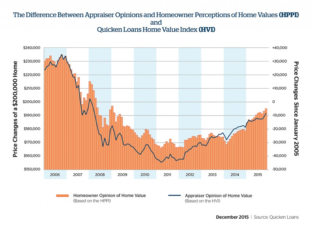 Homeowners Continue to Overvalue Their Homes, but the Gap Is Narrowing - Quicken Loans Zing Blog