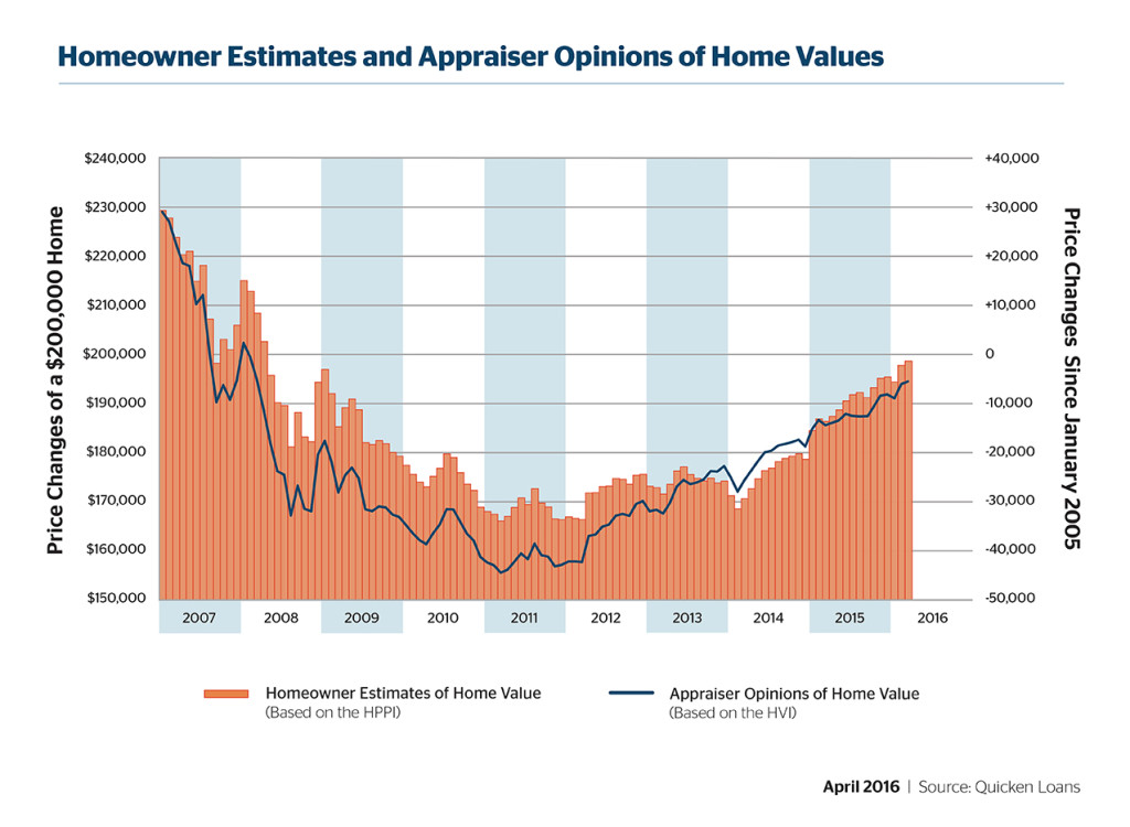 Homeowners Overestimate Value of Homes - Quicken Loans Zing Blog