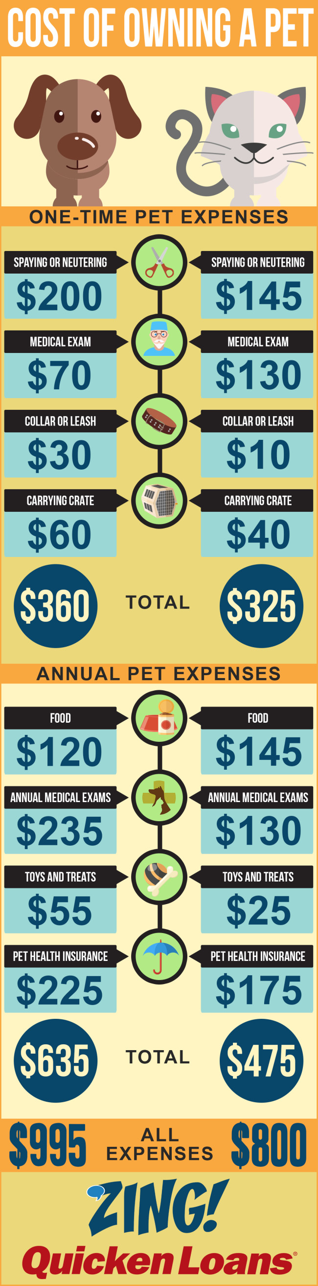 Cost of Owning a Pet - Quicken Loans Zing Blog