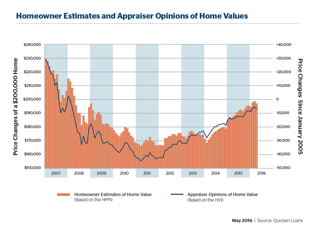 Homeowner and Appraiser Opinions Get Closer - Quicken Loans Zing Blog