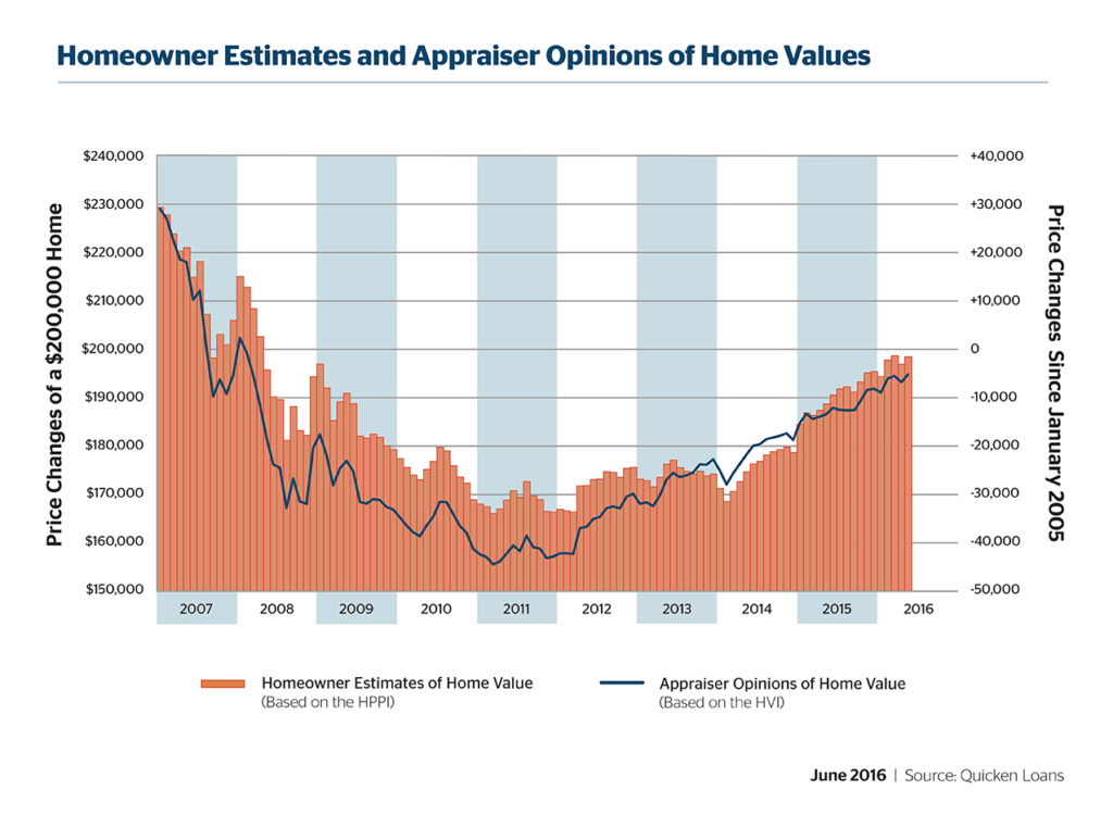 The West Underestimates Its Home Value - Quicken Loans Zing Blog