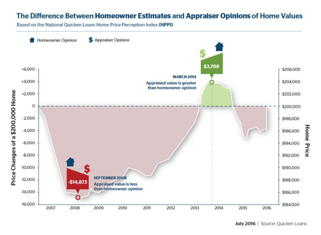 Homeowners and Appraisers Grew Further Apart in June - Quicken Loans Zing Blog