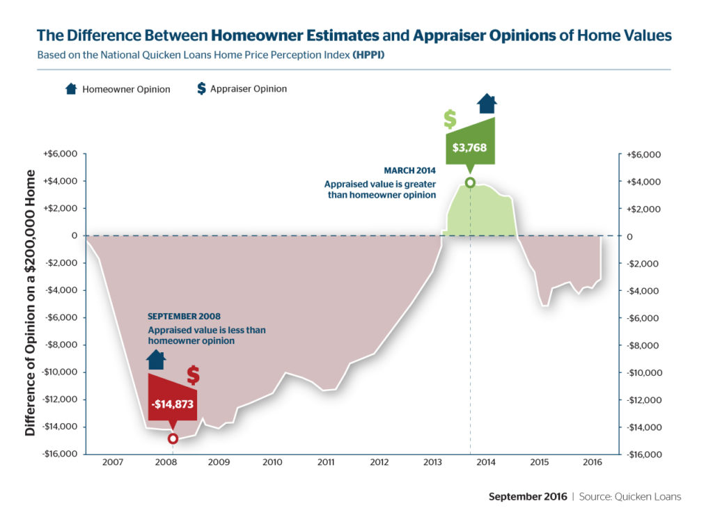 Homeowners Continue to Overestimate Home Worth, but Values Jump - Quicken Loans Zing Blog