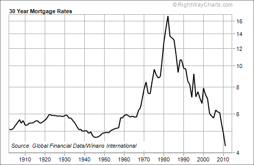 Historic Events and Their Effect on Mortgage Rates over a Century - Quicken Loans Zing Blog