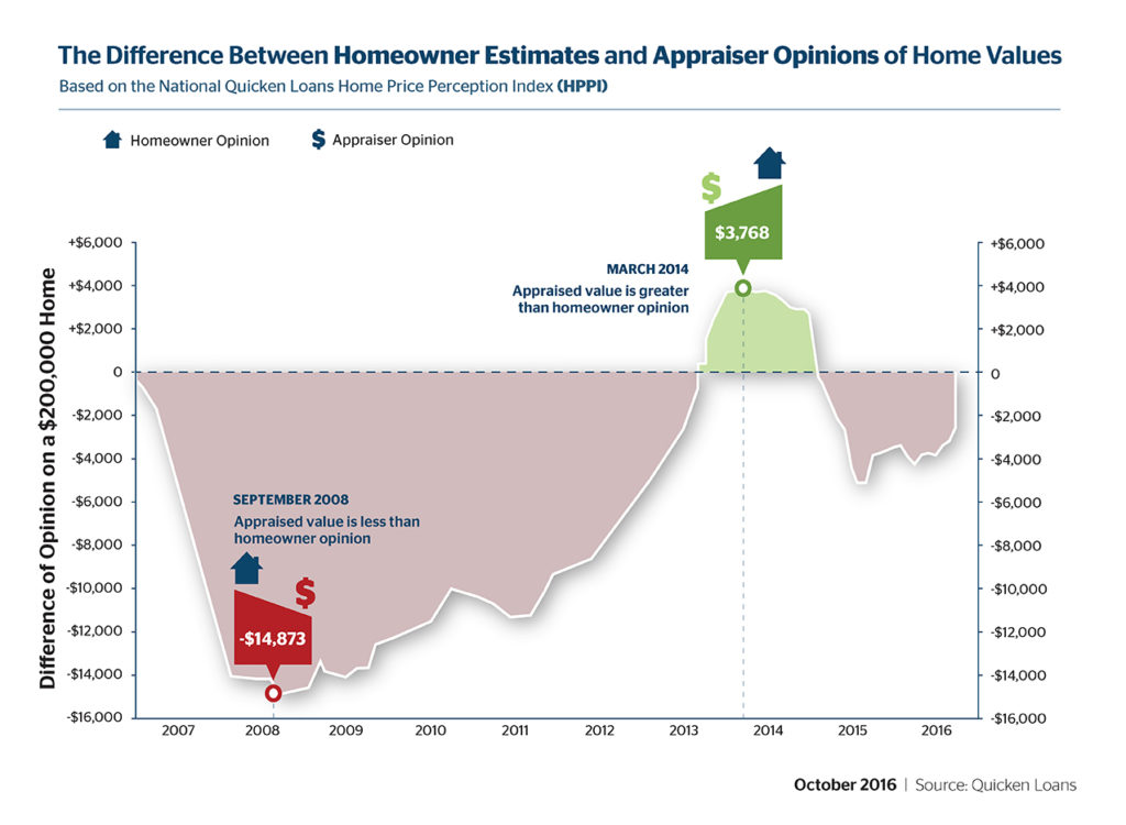 Gap Between Homeowner Opinions and Appraisal Values Narrows in September - Quicken Loans Zing Blog